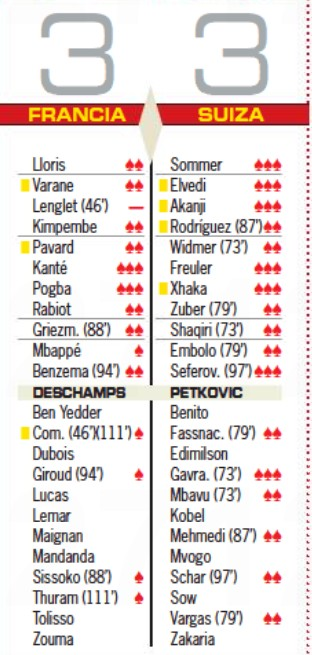 France v Switzerland Player Ratings Diario AS Euro 2021