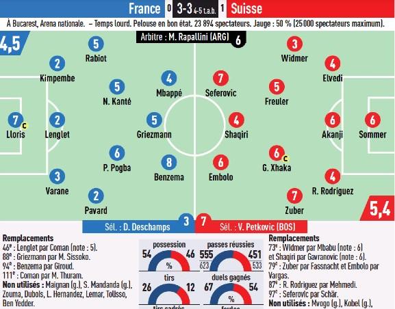 France vs Switzerland Player Ratings L'Equipe Euro 2020