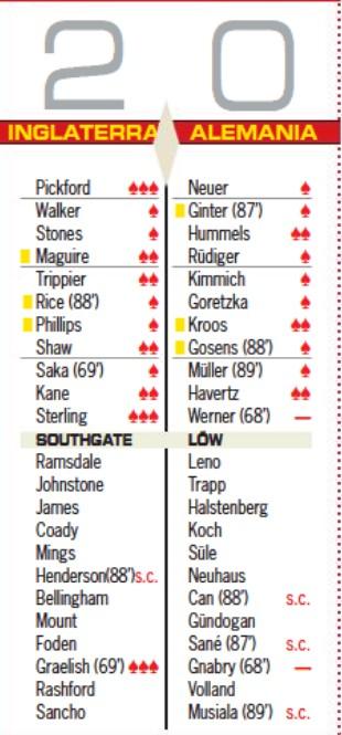 Germany v England Player Ratings 2021 AS