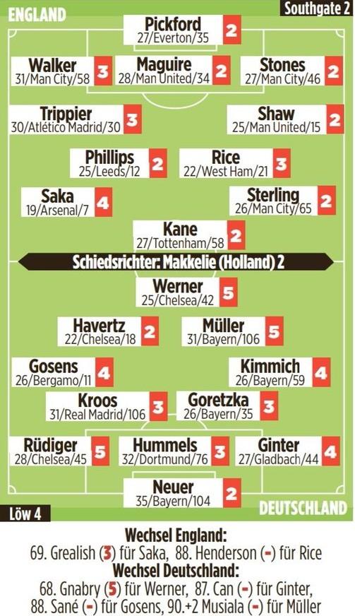 Germany vs England Euro 2020 Player Ratings Bild