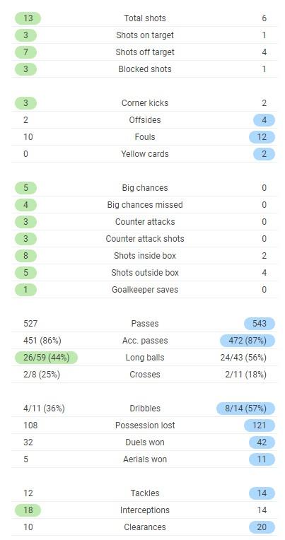 Italy 3-0 Switzerland Match Stats Euro 2020