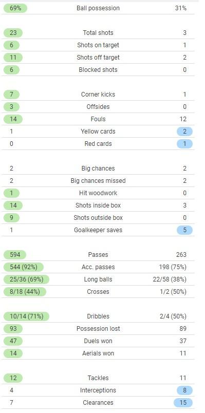 Italy vs Wales Match Stats Euro 2020