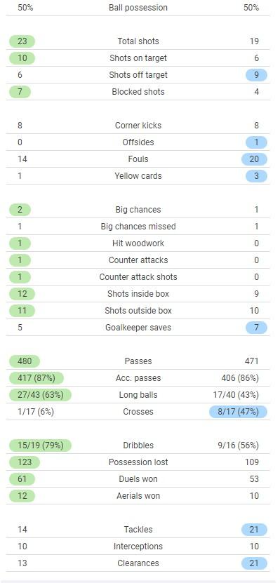 Switzerland 3-1 Turkey Match Stats Euro 2021