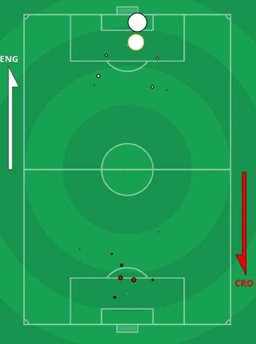 xg England vs Croatia Euro 2020