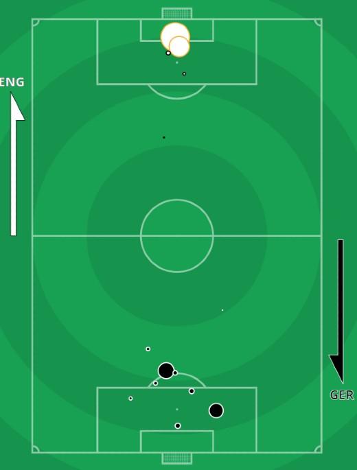 xg England vs Germany Euro 2020