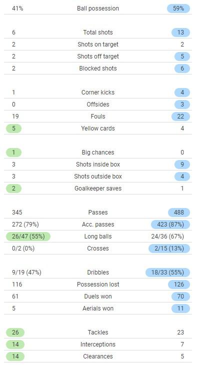 Argentina vs Brazil Match Stats 2021 Copa America Final