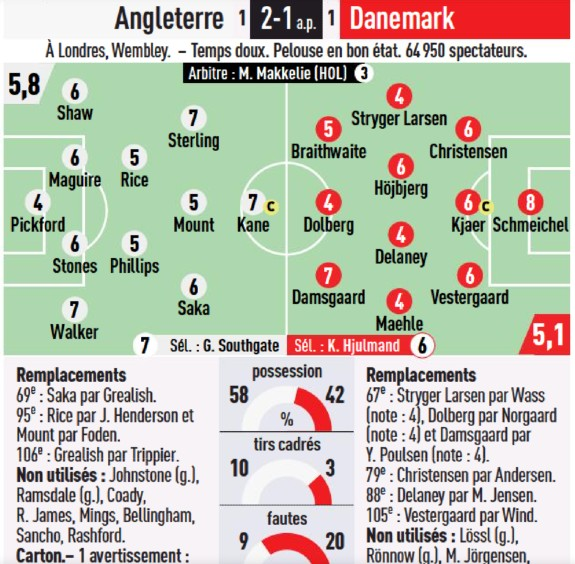 England Denmark player ratings Euro 2020 L'Equipe