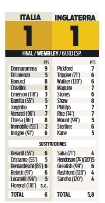 England Italy Player Ratings Diario Sport