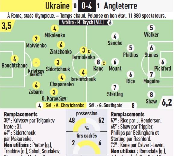 England Ukraine Player Ratings Euro 2020 L'Equipe