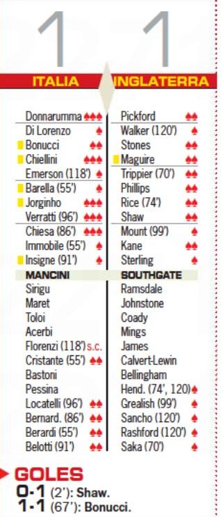 England v Italy Player Ratings Euro Final 2021 Diario AS