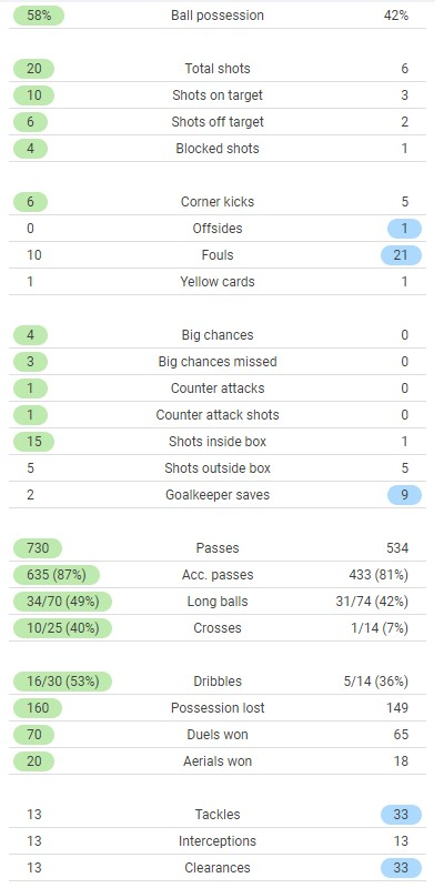 England vs Denmark Match Stats Euro 2020