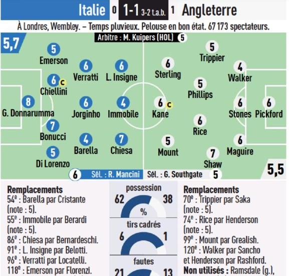 England vs Italy Euro 2020 Player Ratings L'Equipe