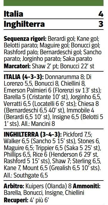Euro 2021 Final Ratings Corriere della Sera newspaper