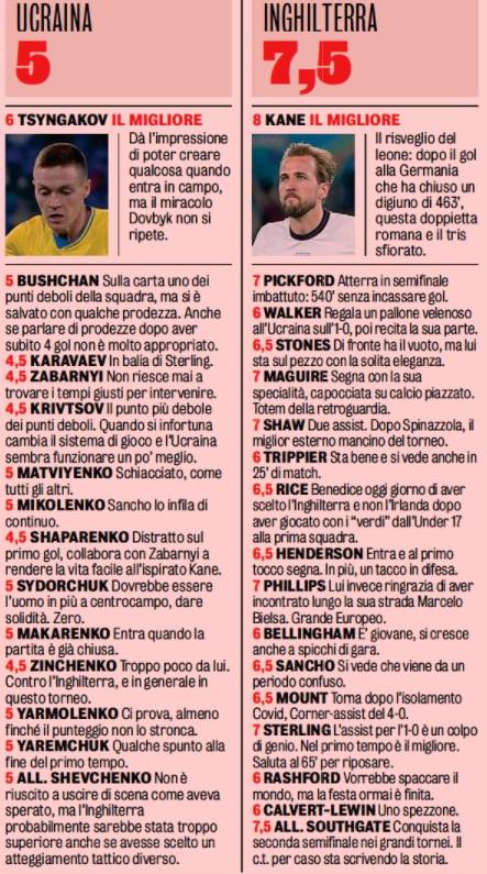 Ukraine v England Player Ratings 2021 Gazzetta