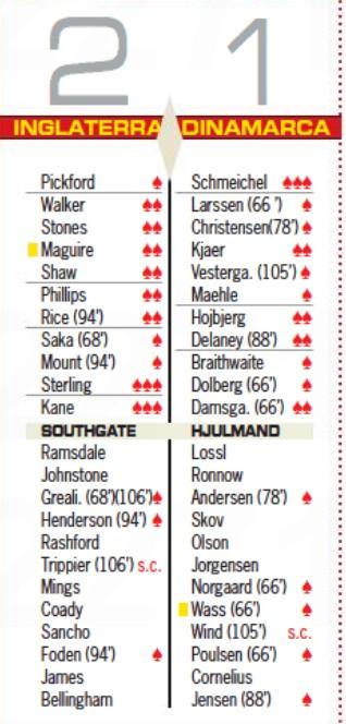 england vs denmark player ratings 2021 diario as