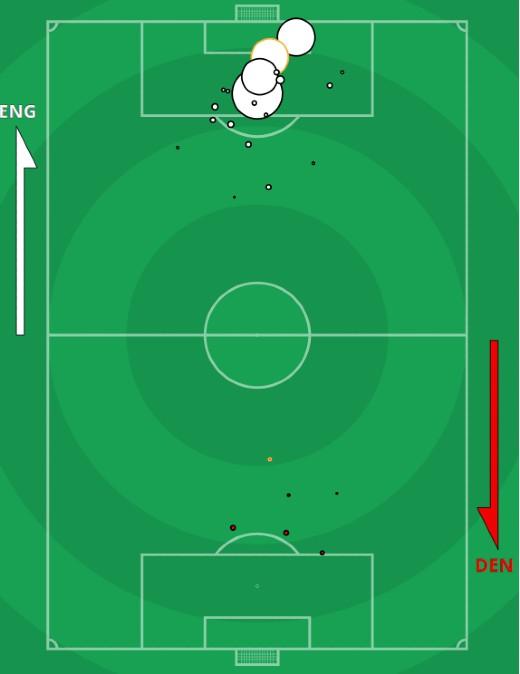 xG England vs Denmark Euro 2021