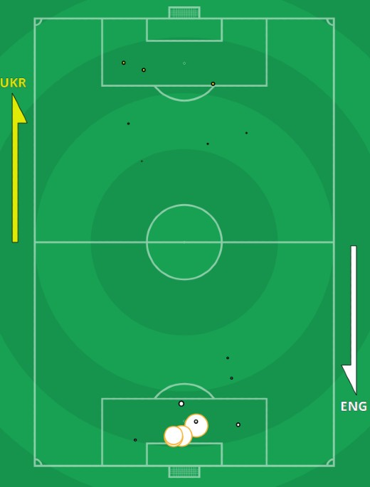 xg England Ukraine Euro 2021 Quarterfinal