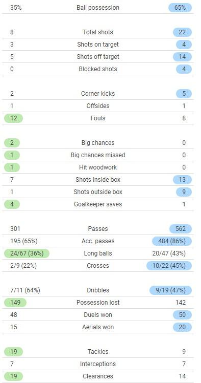 Brentford 2-0 Arsenal Full Time Post Match Stats