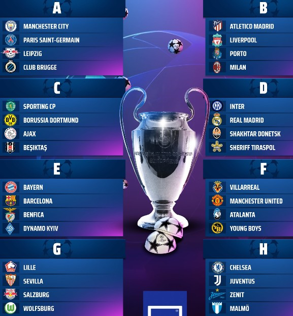 Champions League Draw 2021 22 Group Stages