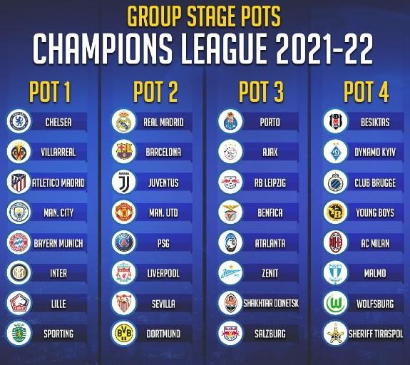 Champions League Pots 2021 22