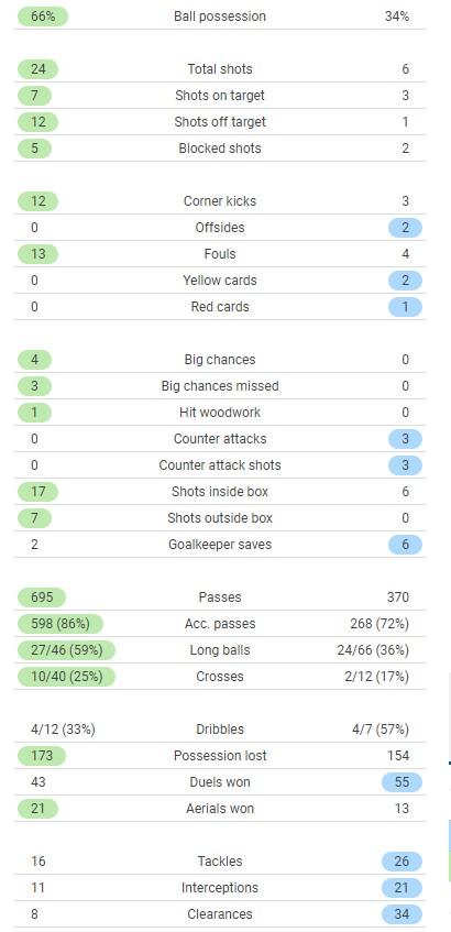 Liverpool vs Chelsea Match Stats 2021 1-1