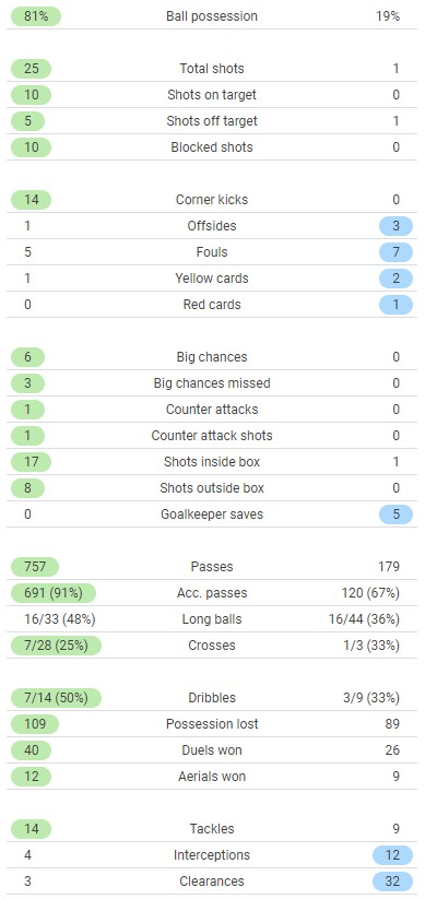 Man City 5-0 Arsenal Match Stats 2021 August