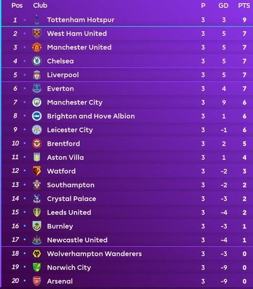 Table After Week 3 2021 22 Season
