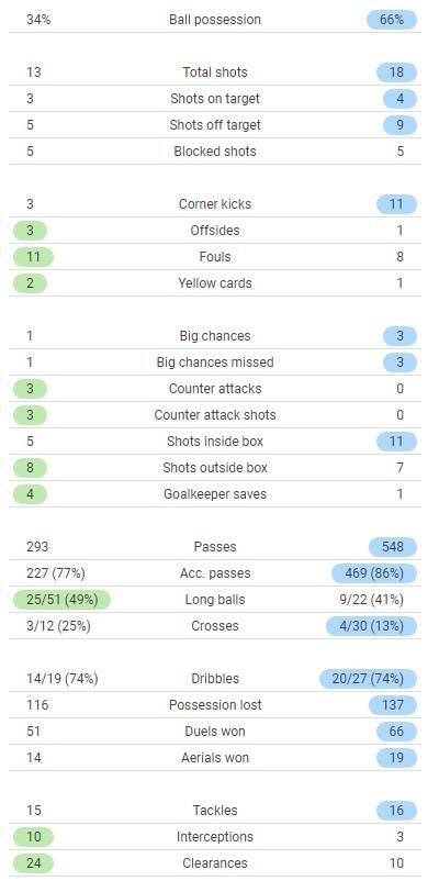 Tottenham vs Man City 2021 Stats