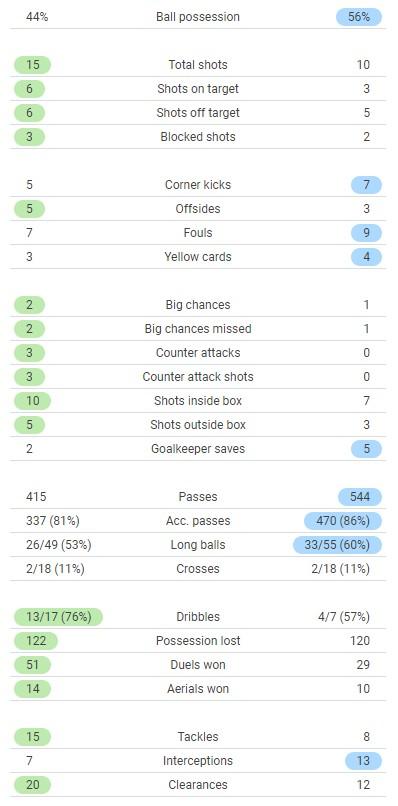 Wolves 0-1 Man Utd Match Stats 2021