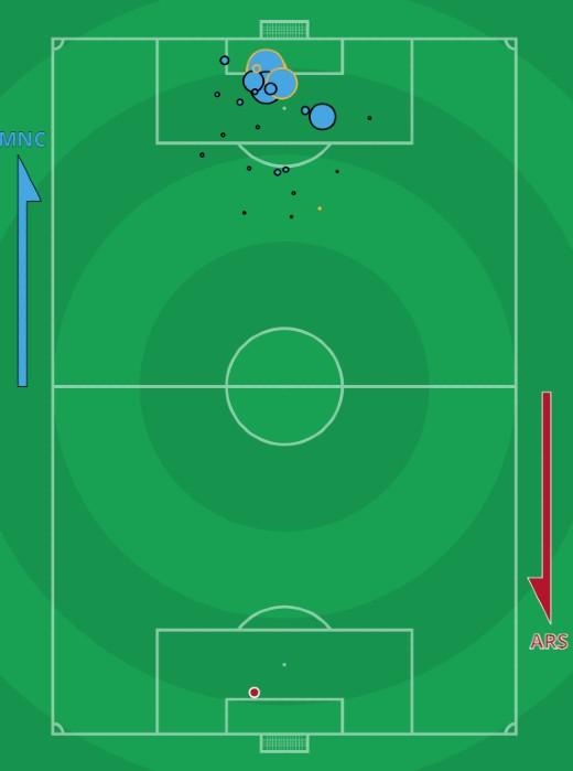 xG Man City vs Arsenal 2021 August