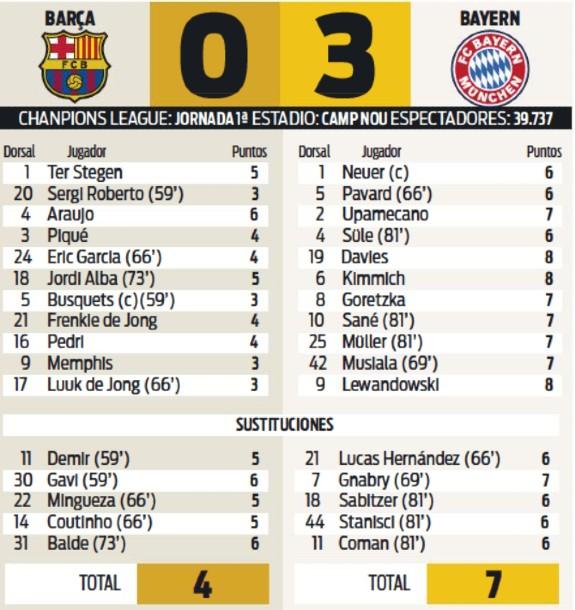 Barca vs Bayern Player Ratings 2021 Diario Sport