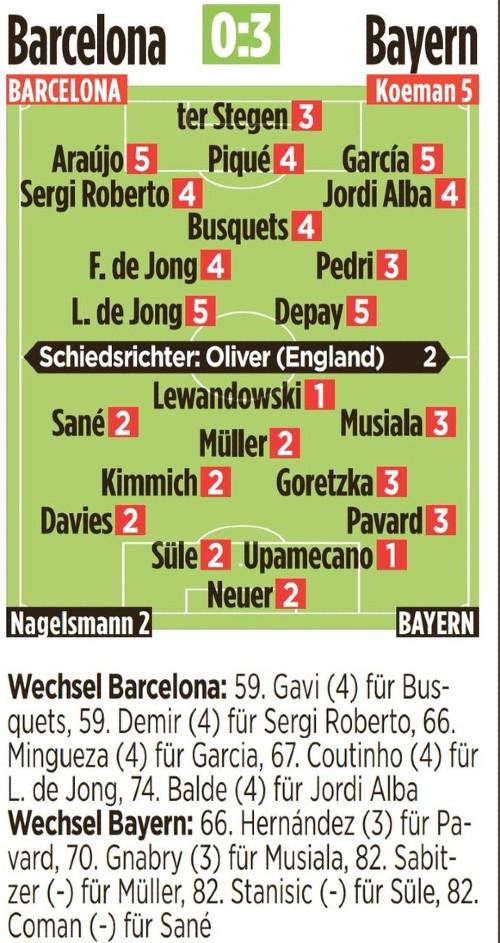 Barcelona Bayern Player Ratings 2021 Bild Newspaper