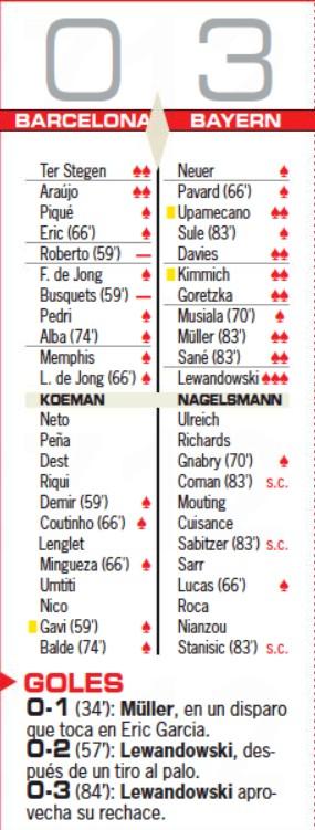Barcelona vs Bayern Munich 0-3 Player Ratings UCL 2021 AS