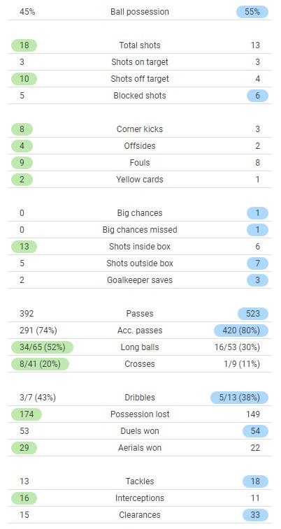 Burnley 0-1 Arsenal Stats 2021