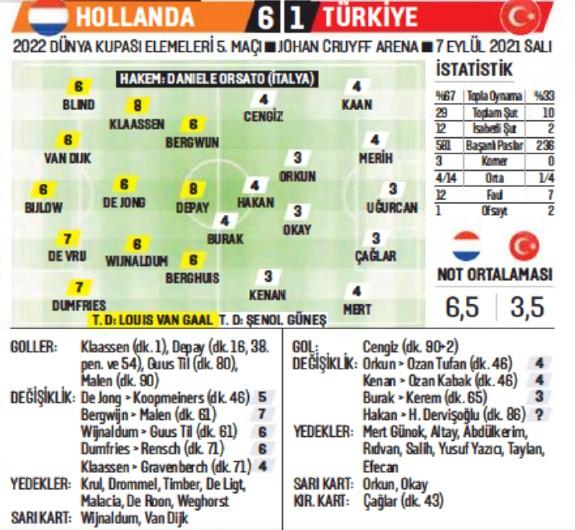 Holland 6-1 Turkey Player Ratings 2021 Turkiye