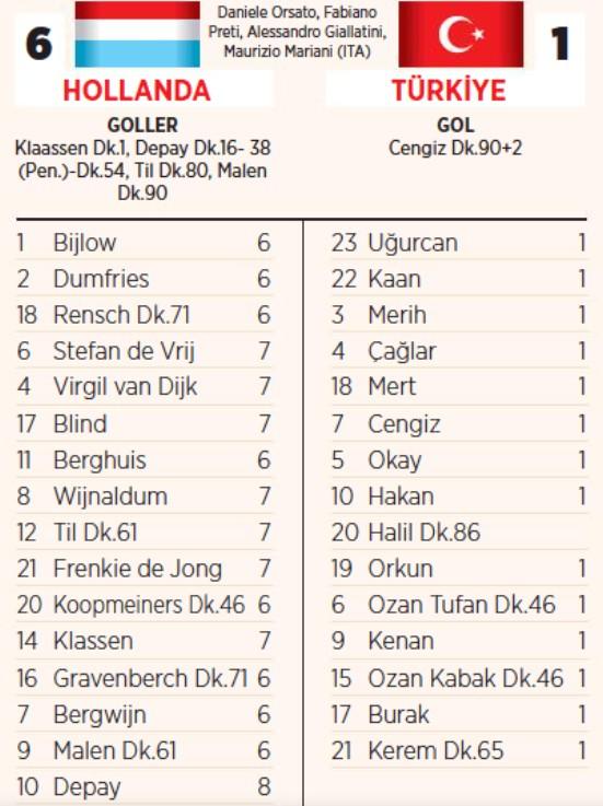 Holland Turkiye Βαθμολογίες Παίκτη 2021 Εφημερίδα Miliyet