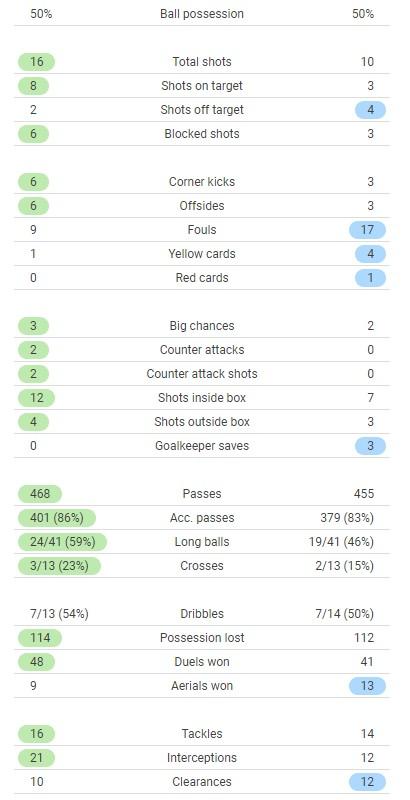 Man City 6-3 Leipzig Match Stats 2021