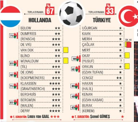 Netherlands vs Turkey Player Ratings 2021 Hurriyet Newspaper