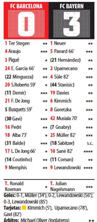 Player Ratings Barcelona vs Bayern September 2021 Mundo Deportivo