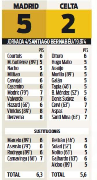 RMA vs Celta 2021 Player Ratings Sport Newspaper