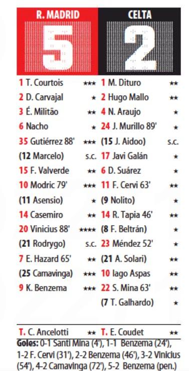 Real Madrid 5-2 Celta Player Ratings 2021 Mundo Deportivo
