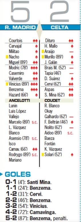 Real Madrid vs Celta Vigo 2021 Player Ratings AS