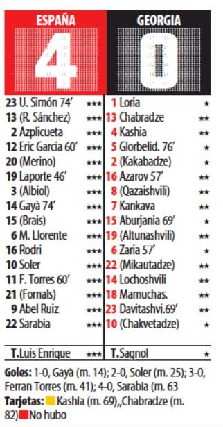 Spain Georgia Player Ratings 2021 Mundo Deportivo