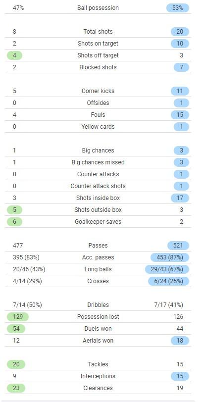 Spurs 0-3 Chelsea Match Stats 2021