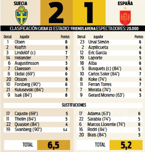 Sweden vs Spain Player Ratings September 2 2021