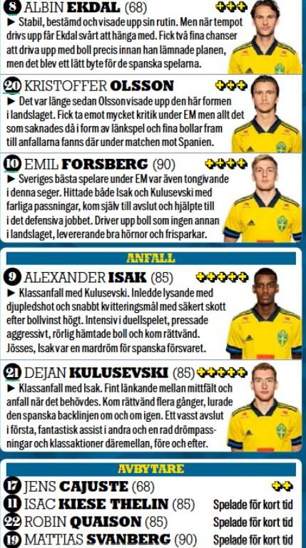 swedish player ratings vs spain 2021 september aftonbladet