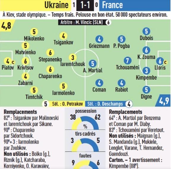 ukraine vs france player ratings 2021 l'equipe