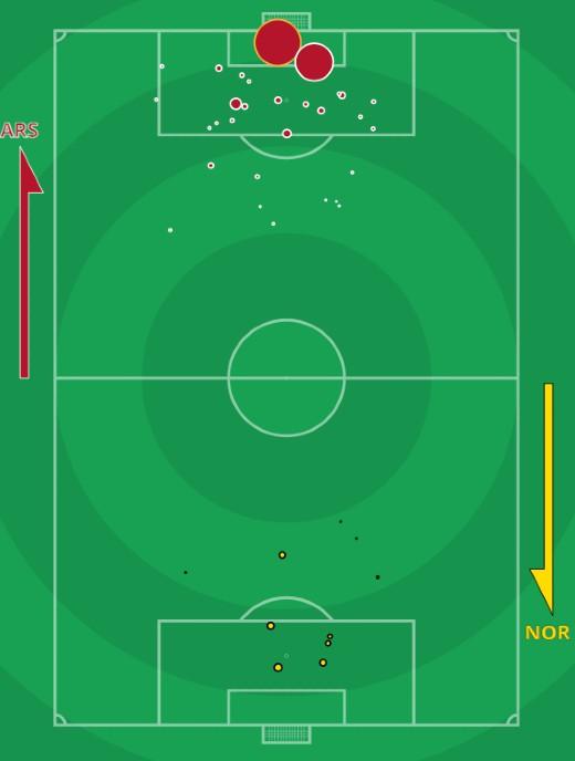 xG Arsenal vs Norwich 2021