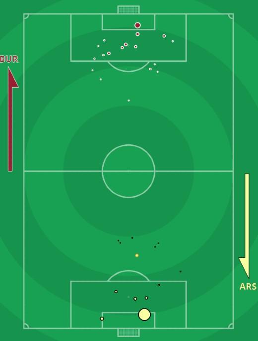 xG Burnley Arsenal 2021