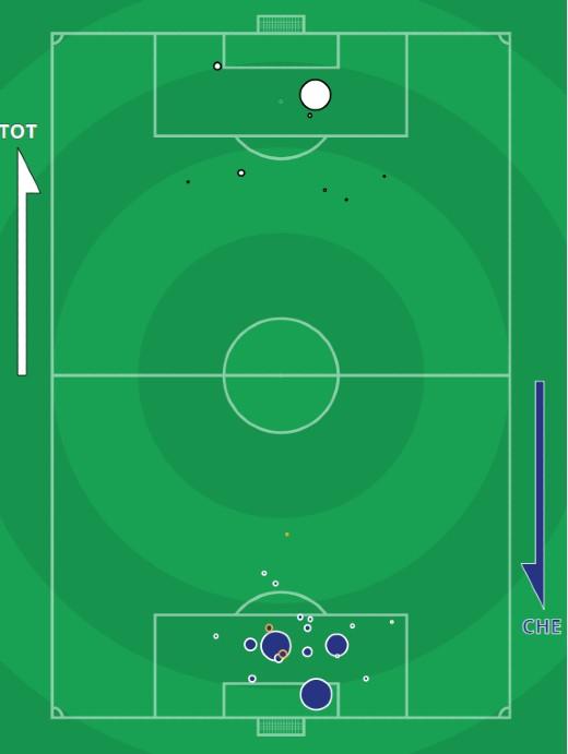xg Tottenham vs Chelsea September 2021